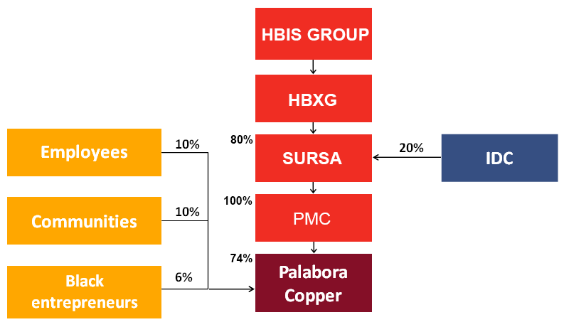 The sale agreement was concluded in July 2013, and the company's name  changed from Palabora Mining Company to Palabora Copper (Pty) Limited and  the new ...